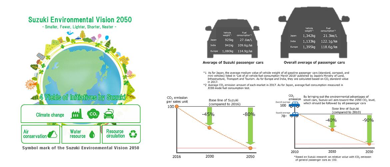Suzuki ''Vizija okoliša 2050''